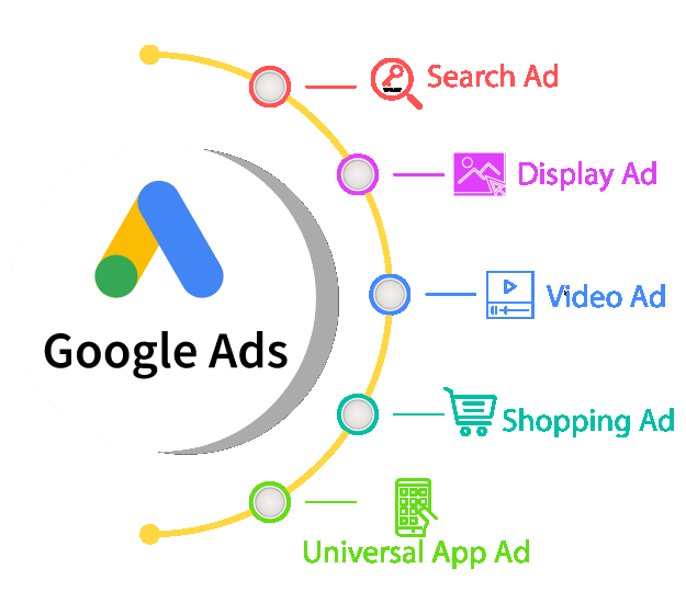 Google Ads Services in Fort Lauderdale